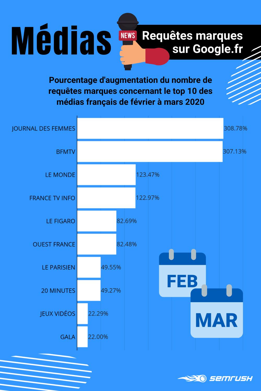 Médias numériques français : évolution des requêtes de marque