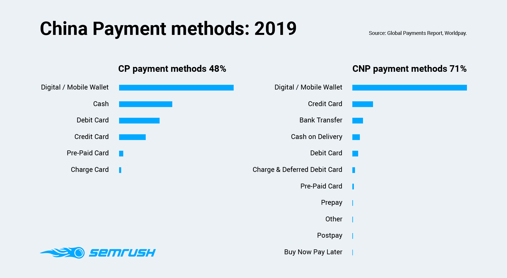 China Payment methods
