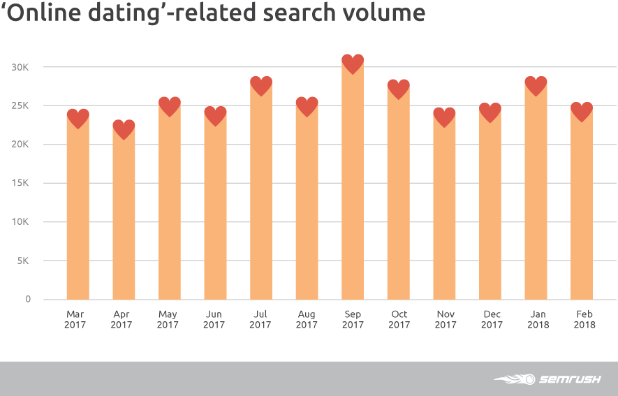 Online dating-related search volume
