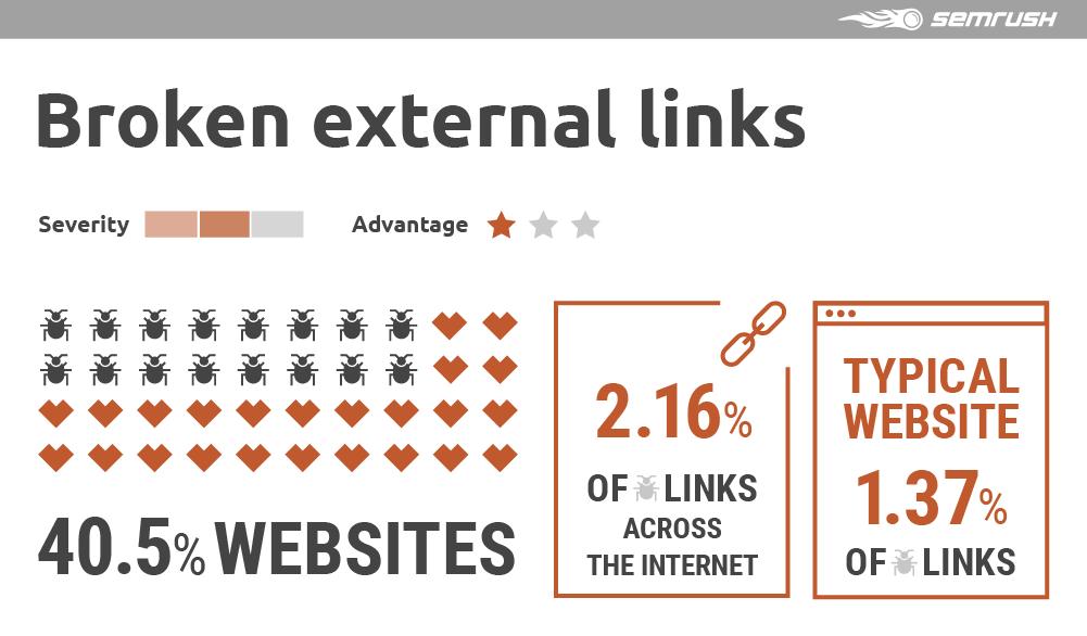 Broken external links