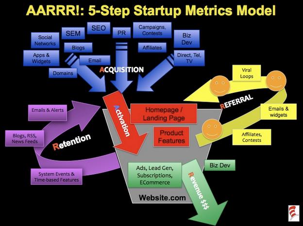ARRRR Metrics