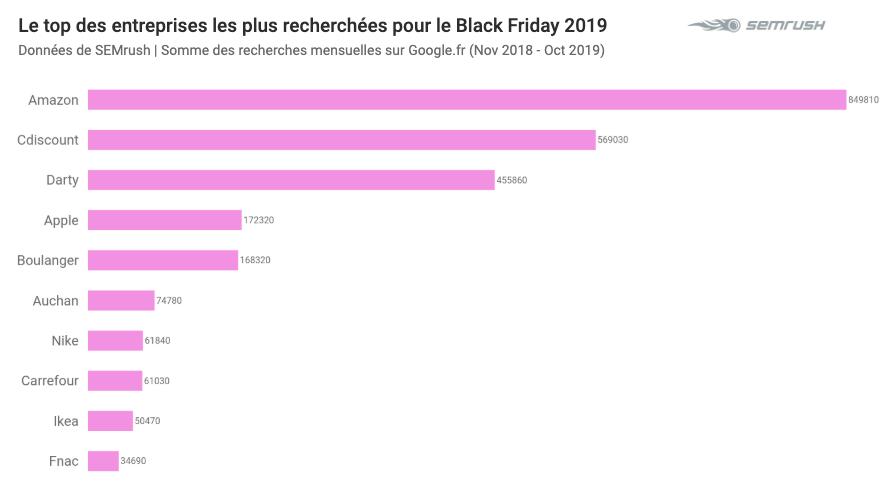 Top entreprises pour le black friday 2019