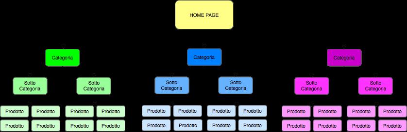 Architettura dell'informazione: esempio alberatura sito web