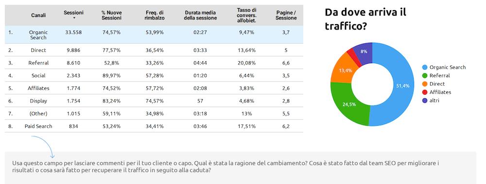 report traffico organico (channel) su google data studio