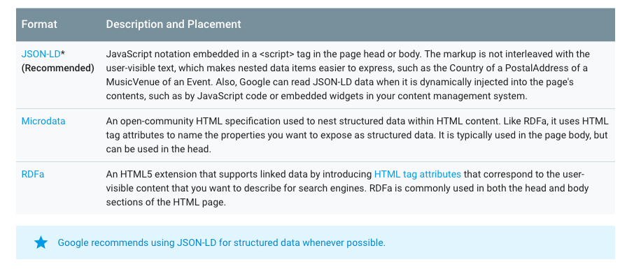 Google's recommendation is JSON-LD