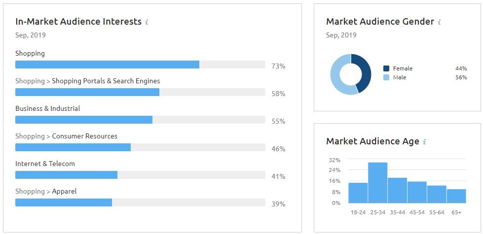 Zielgruppenanalyse mit Market Explorer