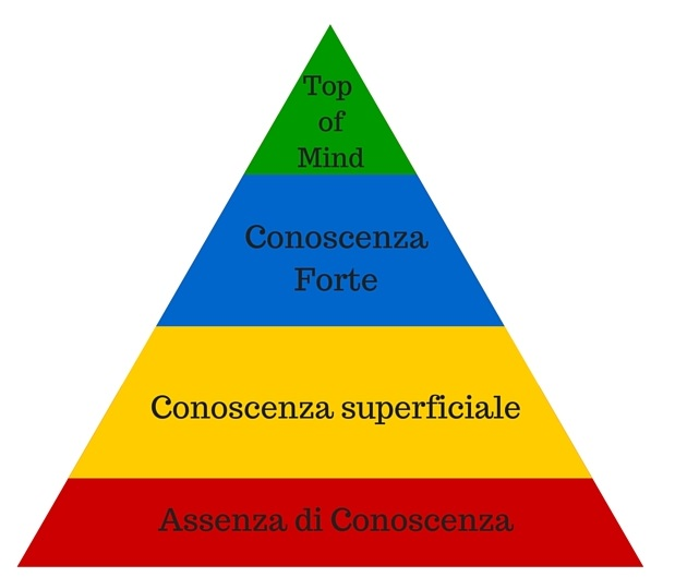 Brand awareness e la Piramide di Aaker