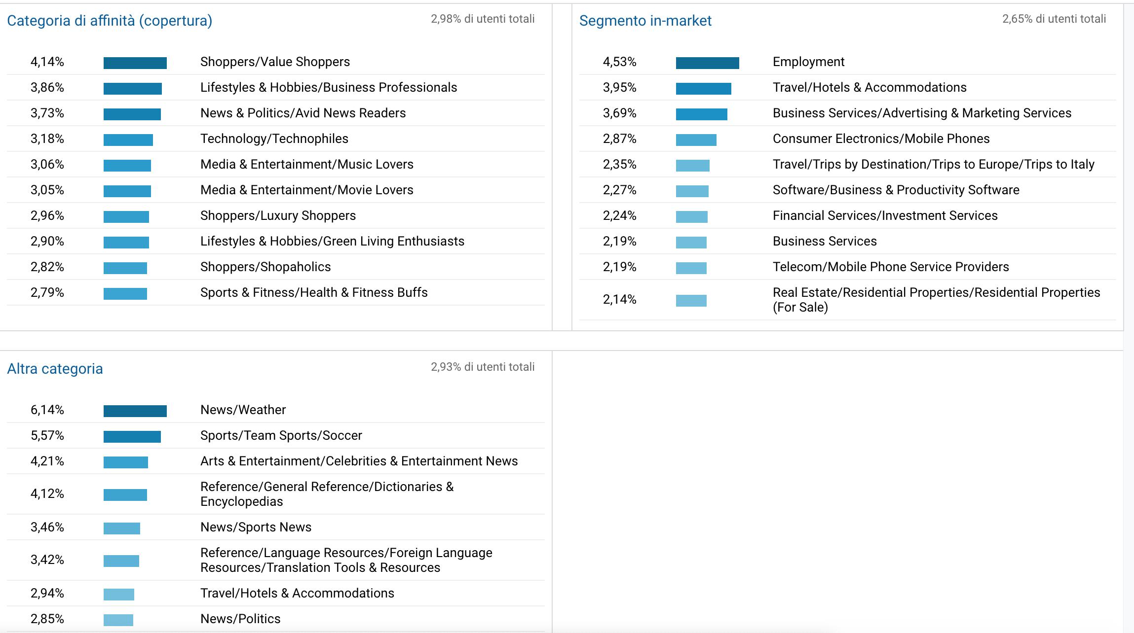 Google analytics: la tab interessi