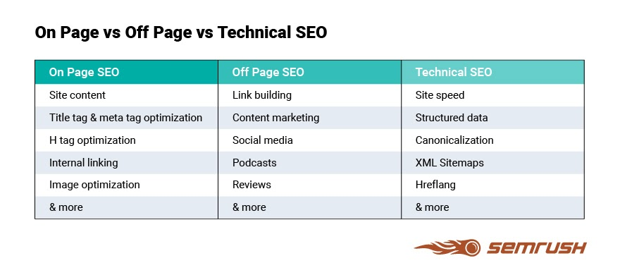 on page vs technical seo