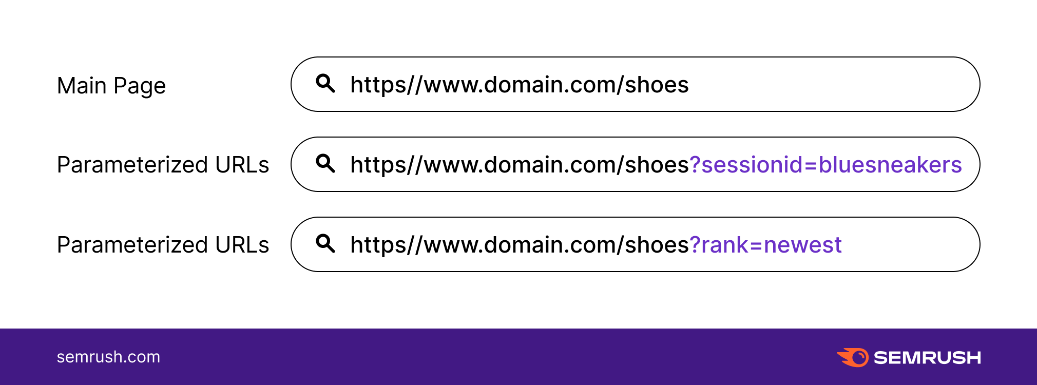Guide to URL Parameters 3