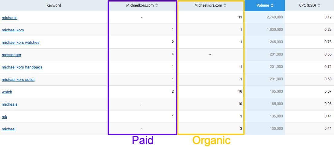 Paid and organic keywords