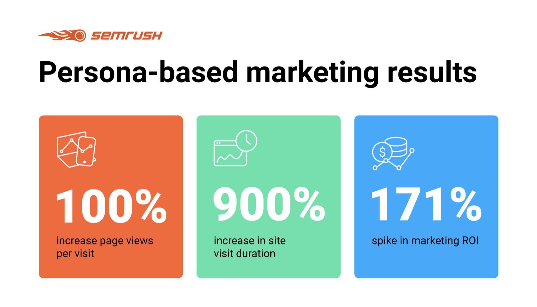 SEMrush persona-based marketing infographic