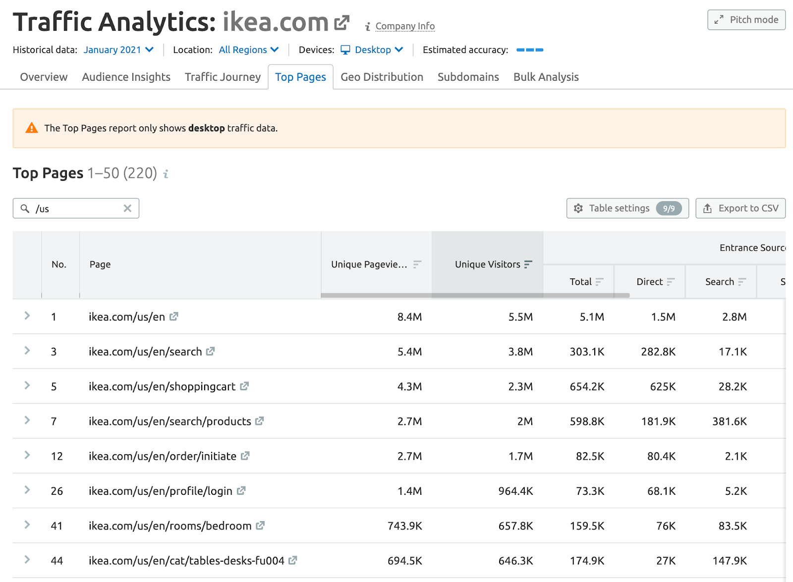 traffic analytics top pages