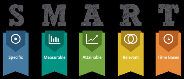 Social media anallytics: la definizione di obiettivi smart