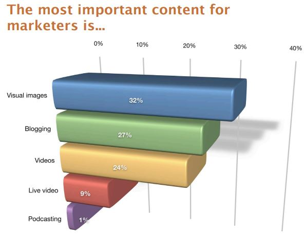 The most important content for marketers bar graph