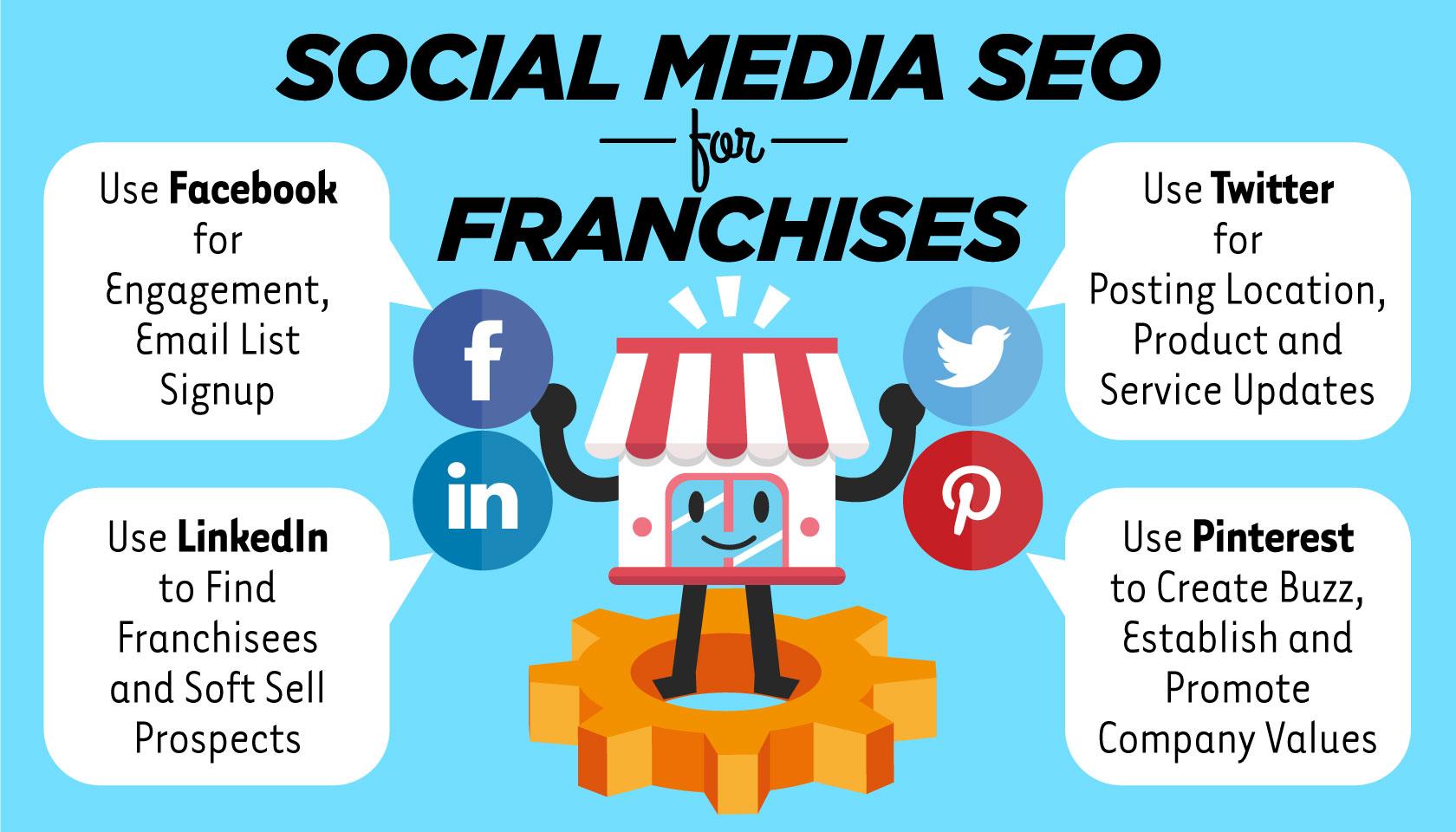 Social Media SEO for Franchises