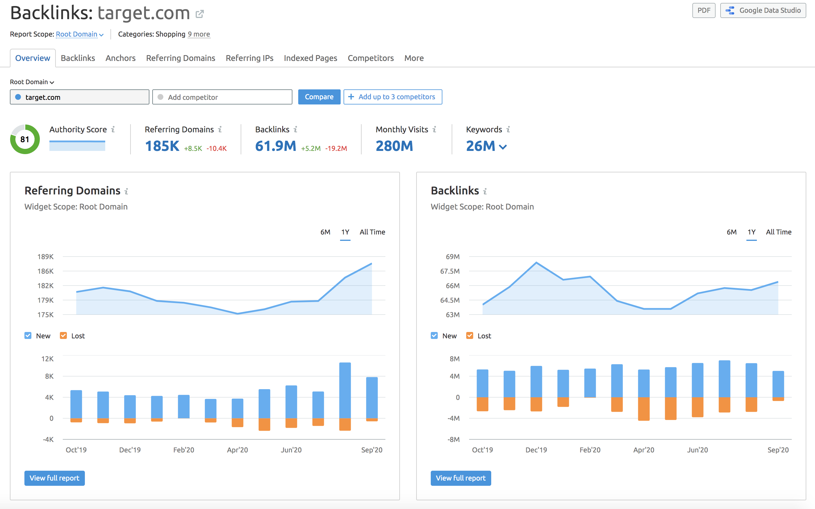 SEMrush Backlink Analytics