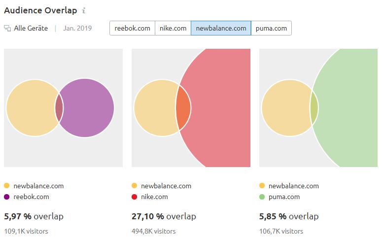 Audience Overlap: Überschneidungen für newbalance.com
