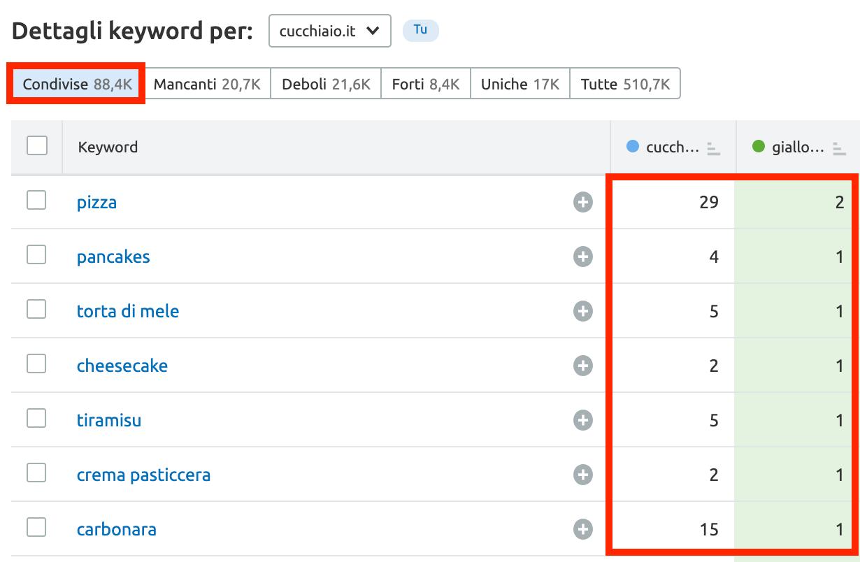 Analizza le keyword che hai in comune con la concorrenza