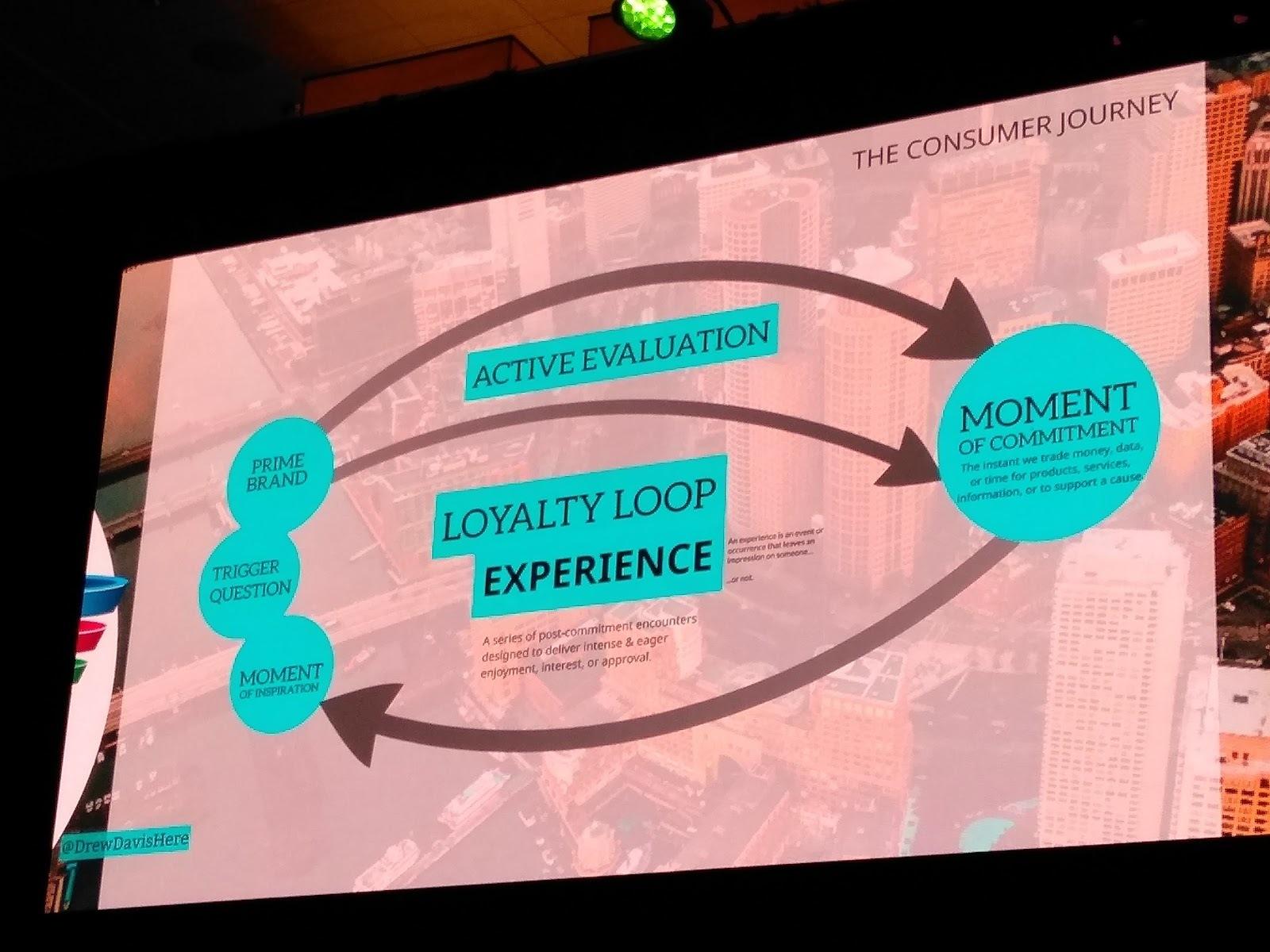 Loyalty loop experience