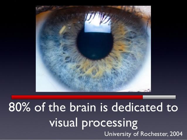 visual-processing