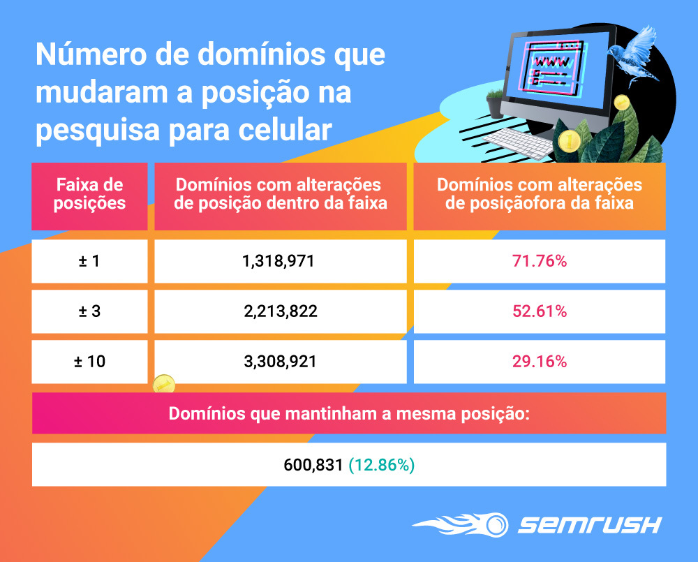 Desktop vs Mobile: A Diferença entre as SERPs. Imagem 1