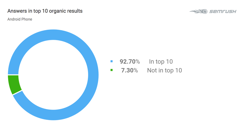 answers in top10 organic results_android