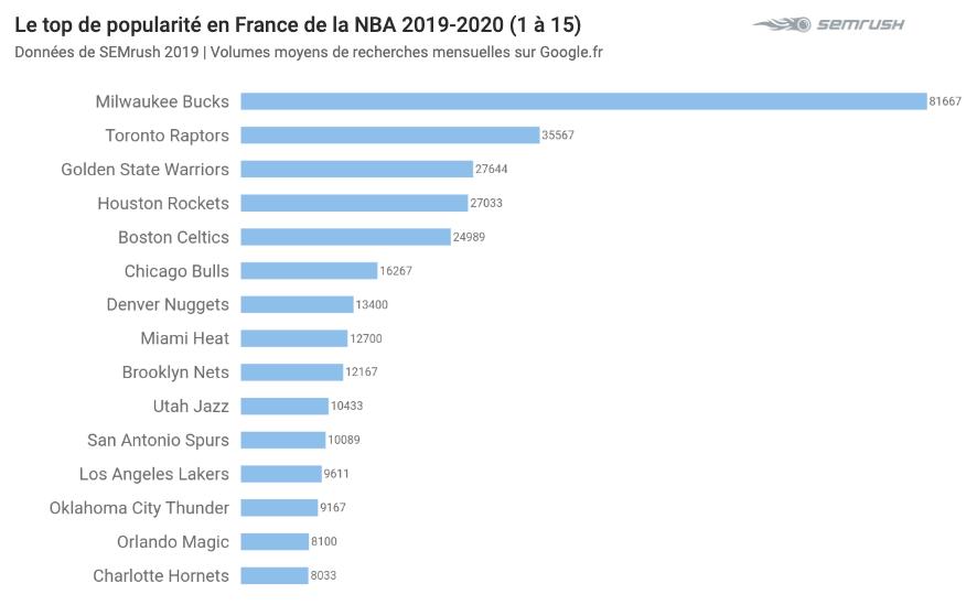 Top Equipes NBA 2020