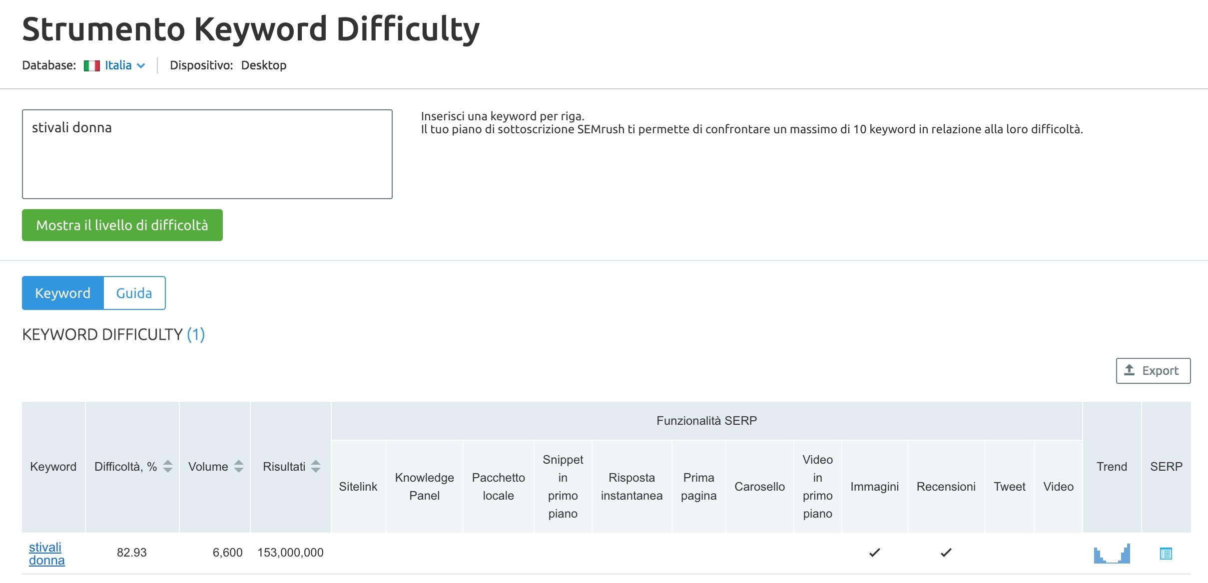 keyword difficulty SEMrush