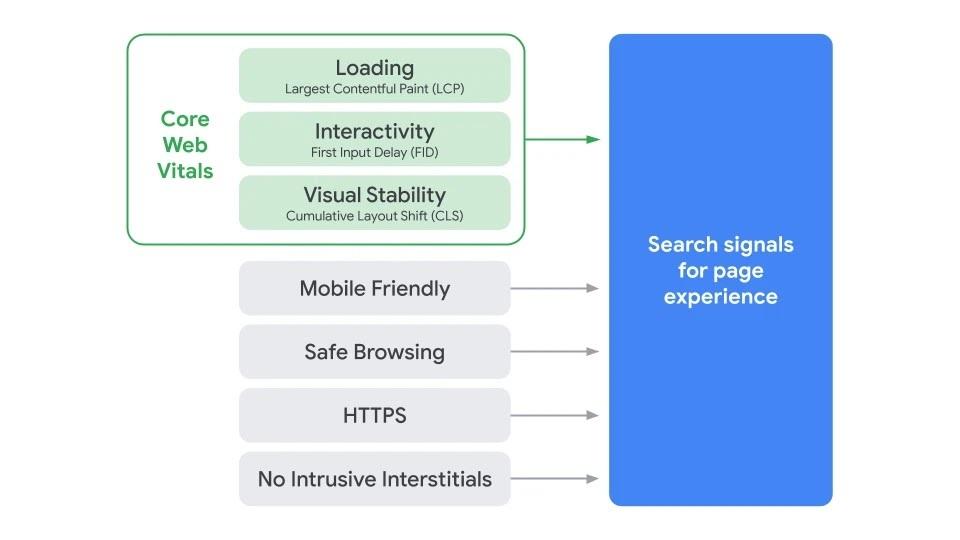 Core Web Vitals Page Experience