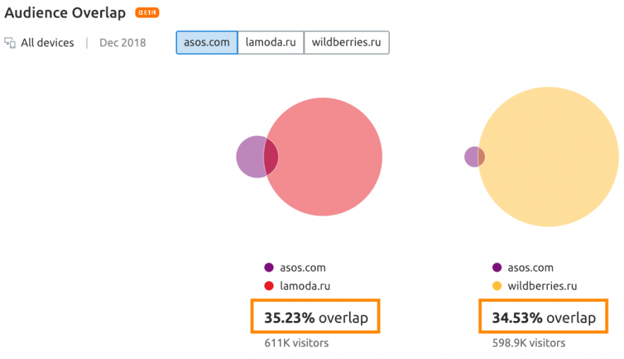 asos-lamoda-wildberries-audience-overlap.png