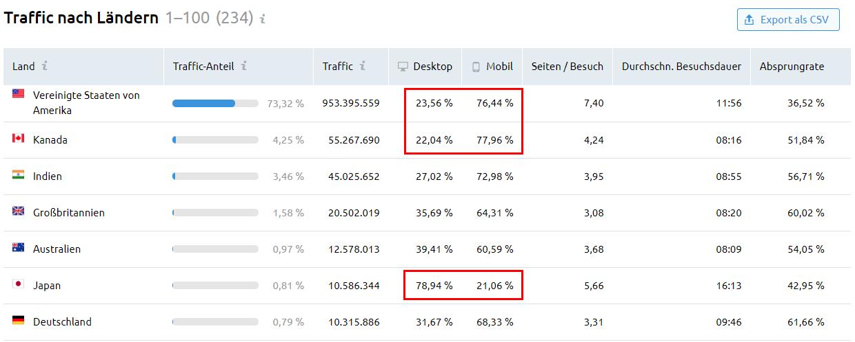 Traffic Analytics: Tabelle Geo-Verteilung
