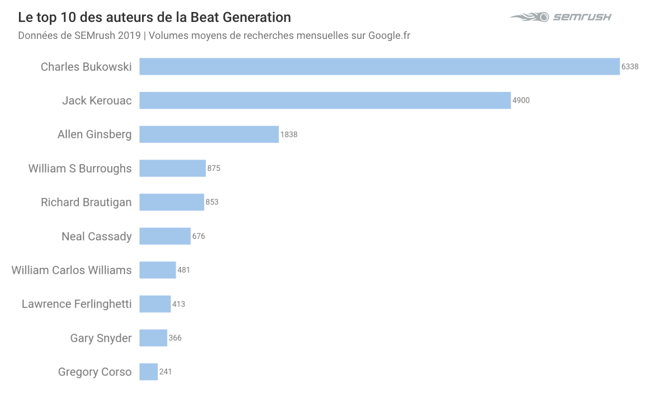 top auteurs beat generation SEMrush
