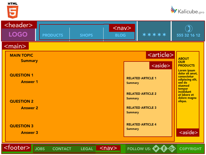 semantic-html5-markup-position0.png