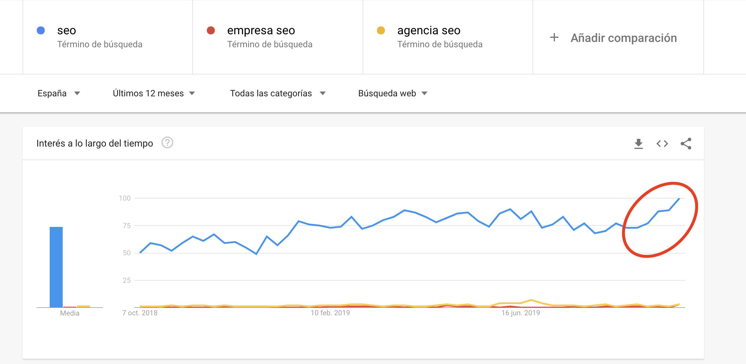 Búsqueda avanzada en Google - Google Trends