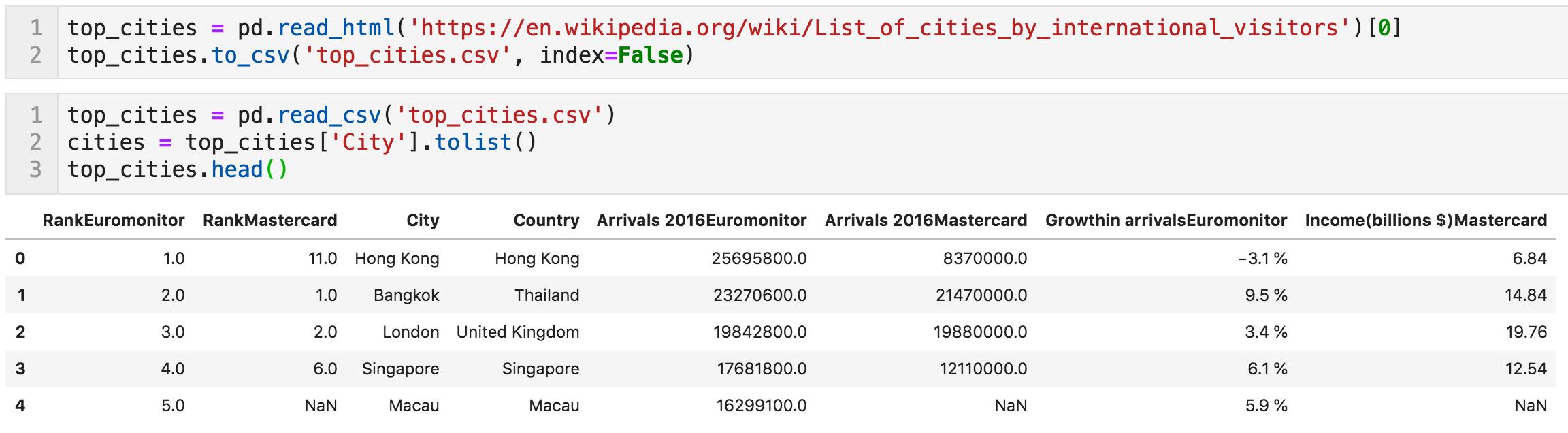 Wikipedia top cities list