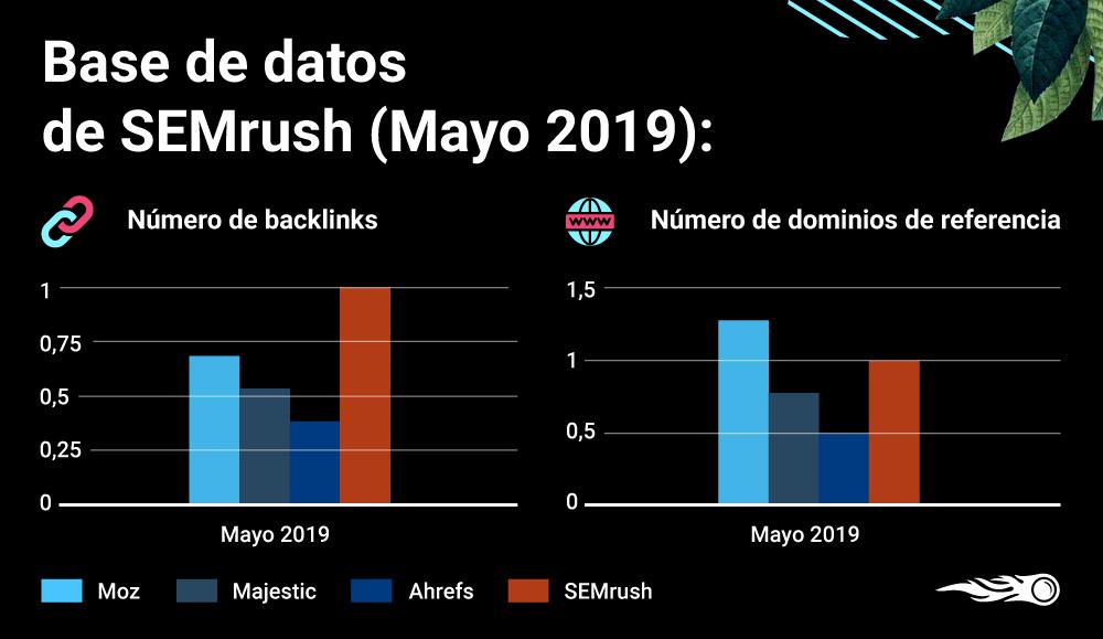 Nueva base de datos de SEMrush - Datos mayo 2019