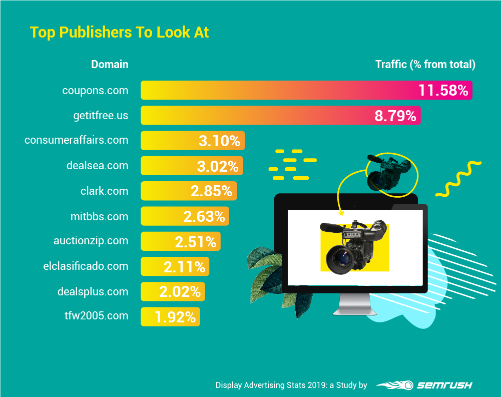 Top Publishers To Look At