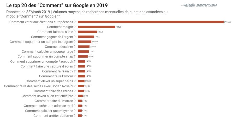 Top 2019 sur Google - Comment