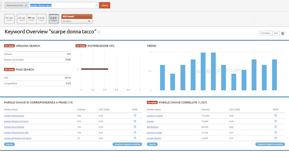 Come incrementare le vendite di un eCommerce con un blog: le keyword