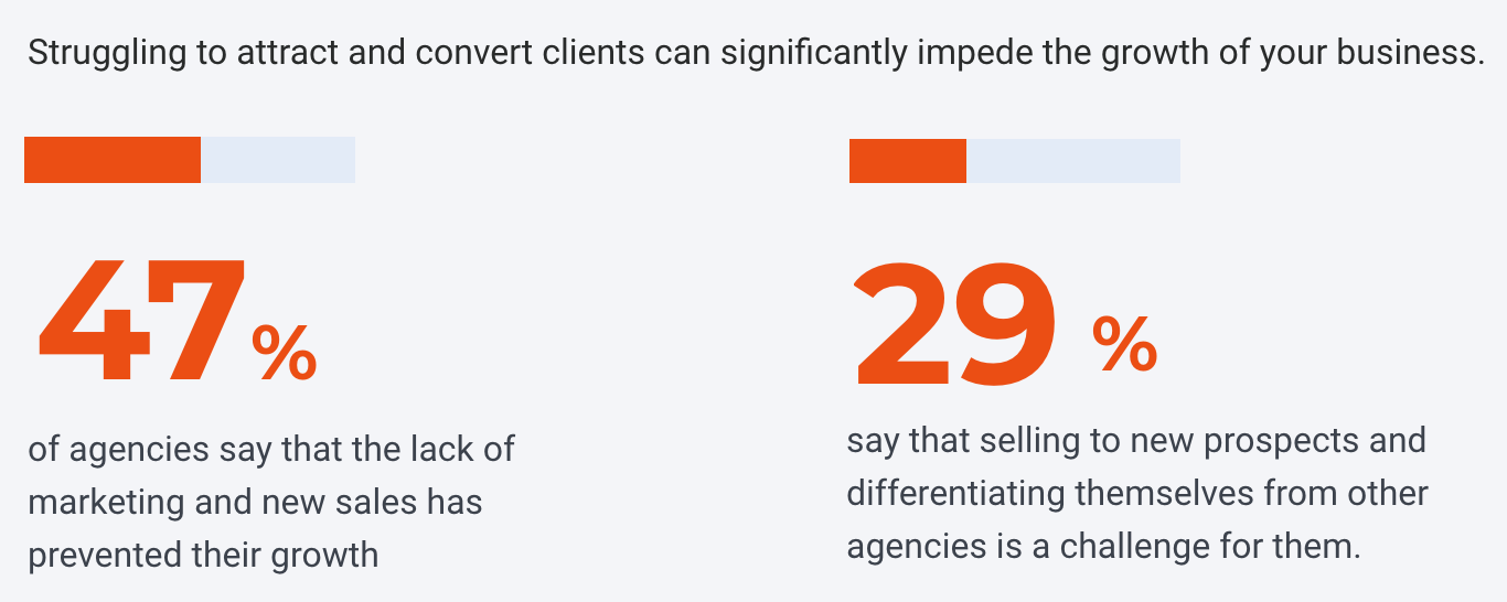 Top Challenges for Marketing Agencies