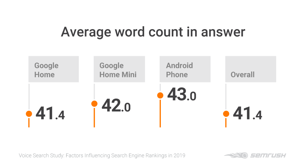 SEMrush voice search study. The average word count of an answer from voice search is 41.4. The Android smartphone has the highest average word count at 43. words. Google Home and Google Home Mini voice search results have an average word count of 41.4 and 42 respectively.