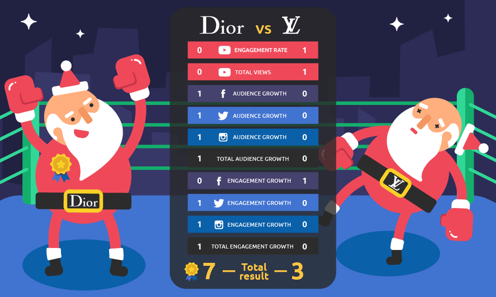 Christmas Fights: How Big Brands Clash On Social Media. Image 20