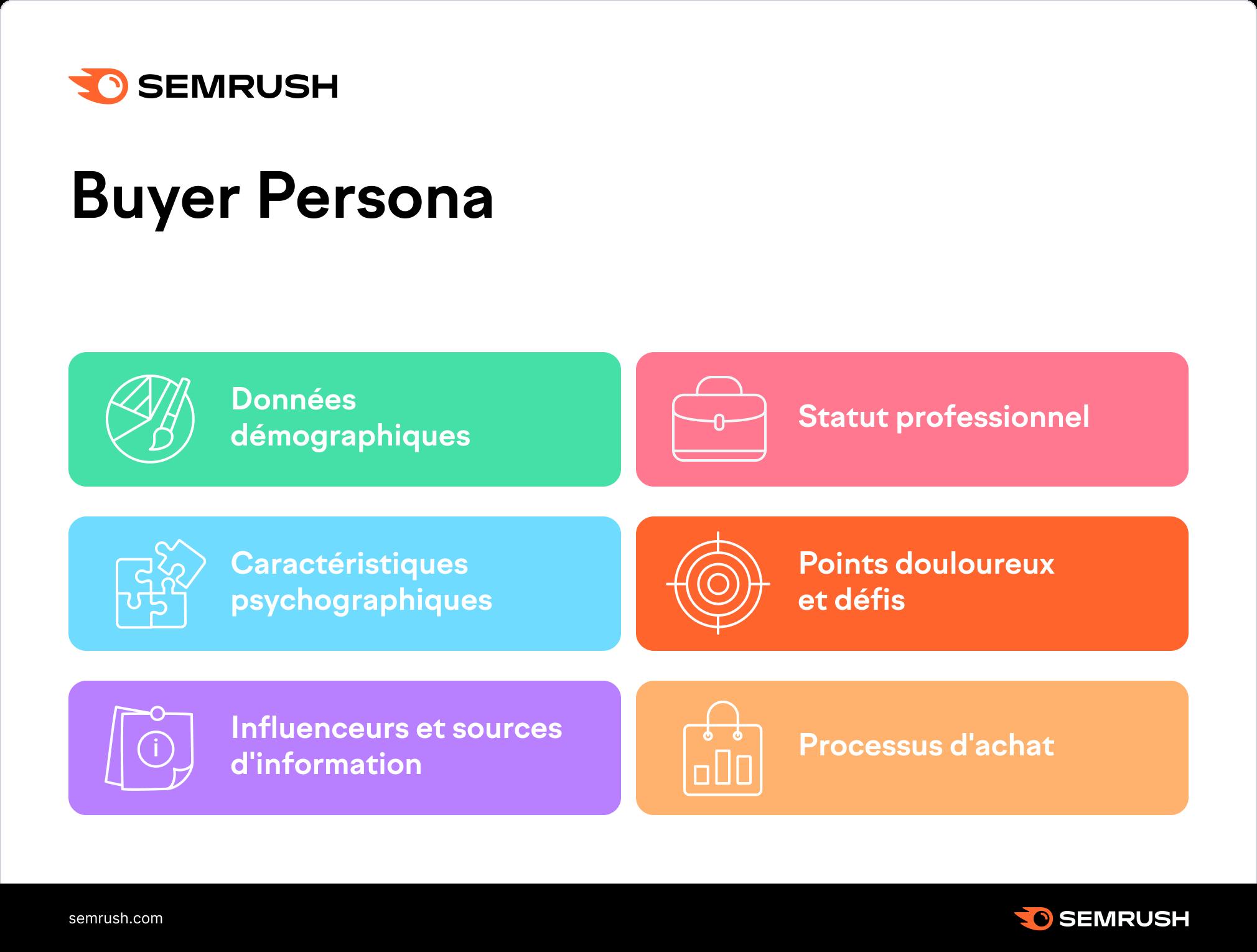définition du buyer persona