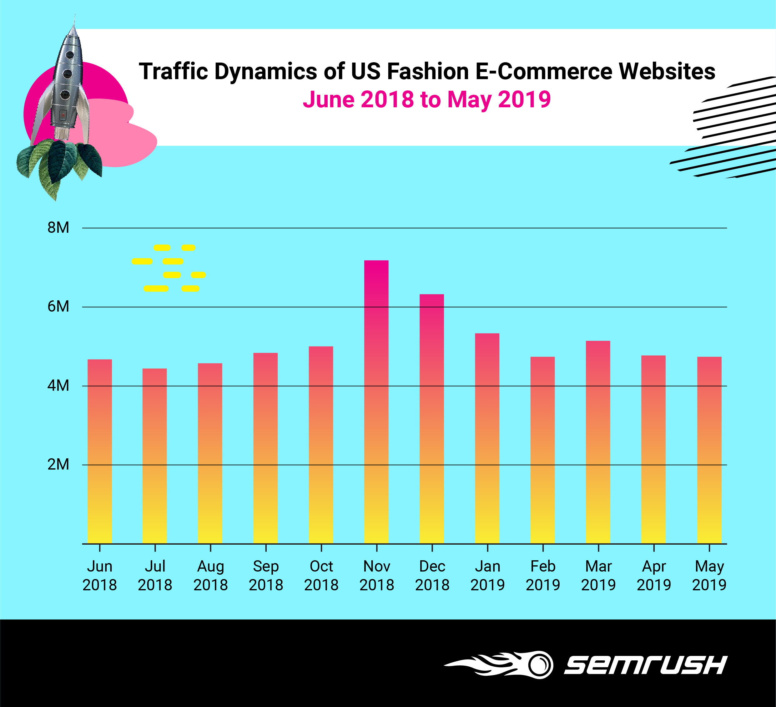 Research: How Fashion E-Commerce Websites Generate Traffic. Image 0