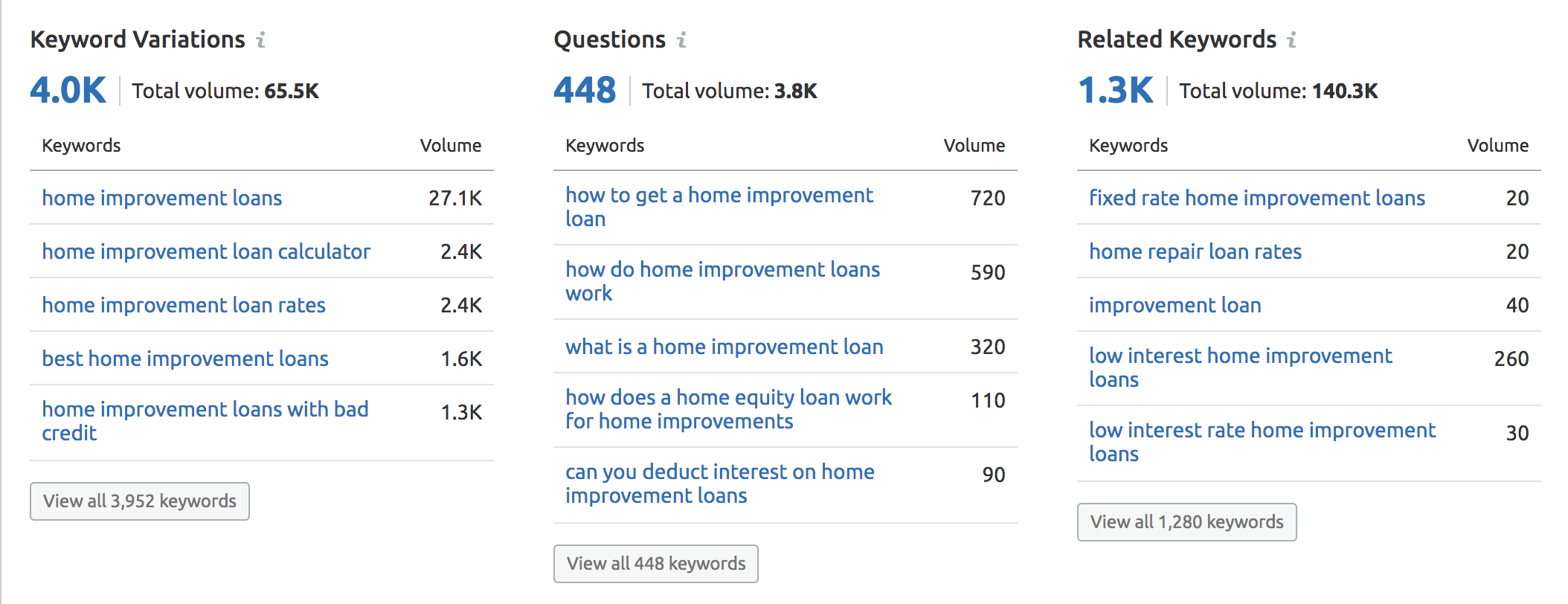 SEMrush home improvement loans keyword variants screenshot