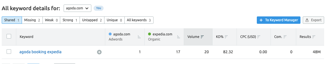 SEMrush's Keyword Gap tool