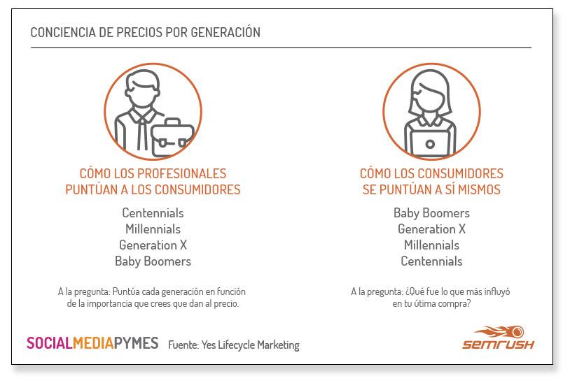 Marketing según generaciones - Conciencia de precio