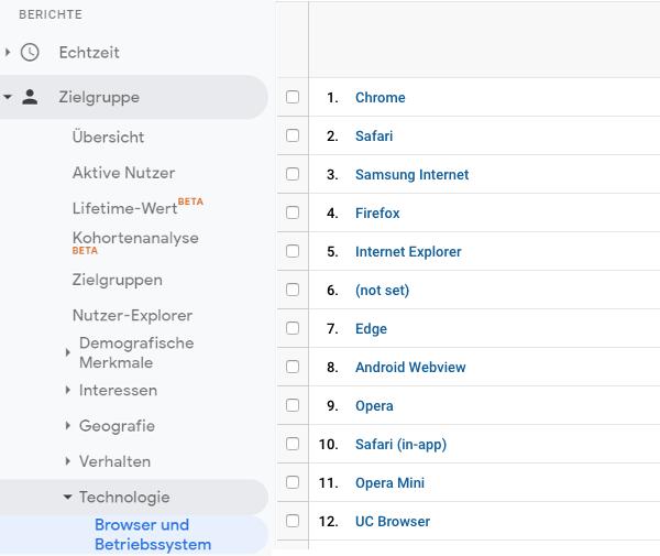 Browser und Betriebssysteme in Google Analytics