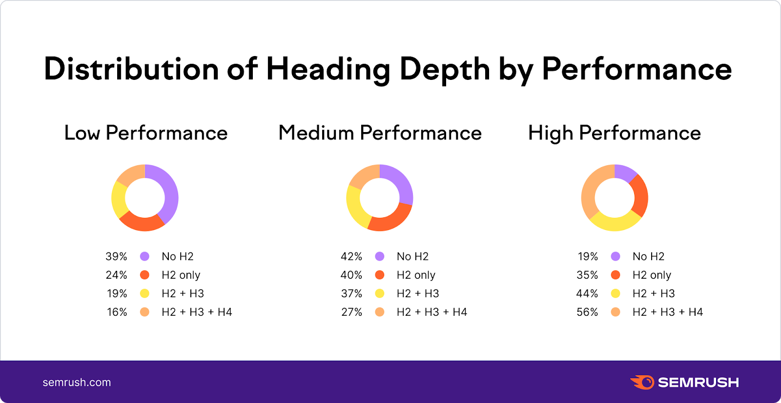 Heading depth by performance
